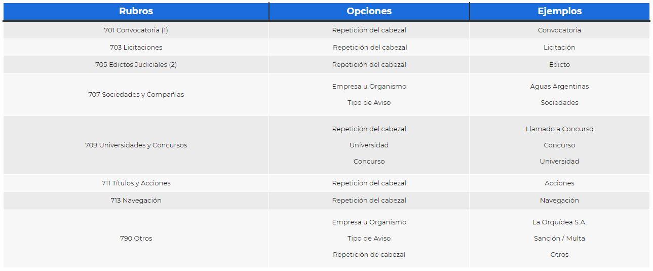 Normas de publicación legales La Nación